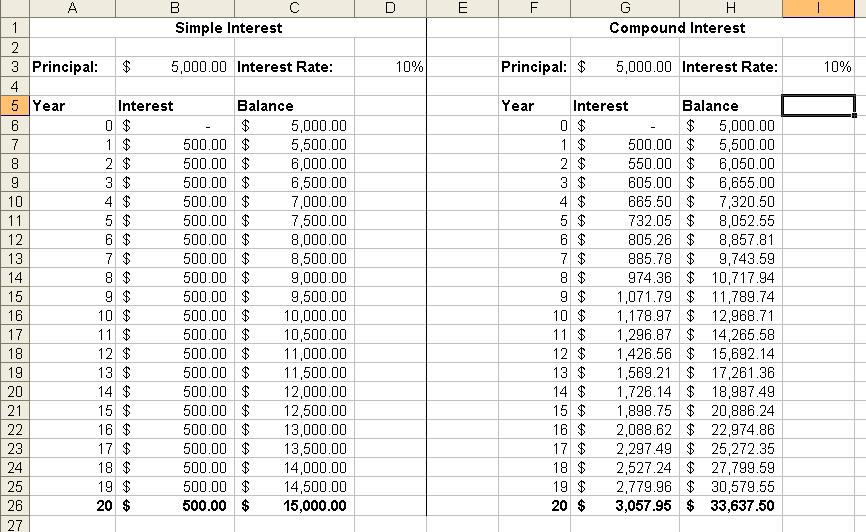 Worksheet 510660 Simple Interest Math Worksheets Tax Simple – Simple and Compound Interest Worksheet
